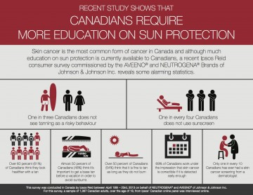 Canadian Sun Protection Infographic
