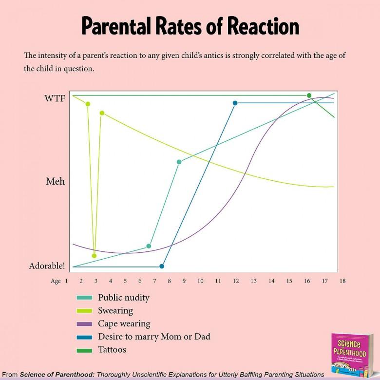 Science-Parenthood-Funny-Book-Comics (6)